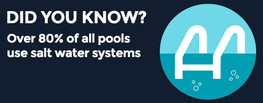 Did you know? 80% of pools use saltwater systems | Pool Equipment & Services | Stahlman Pool Company - Naples, Florida